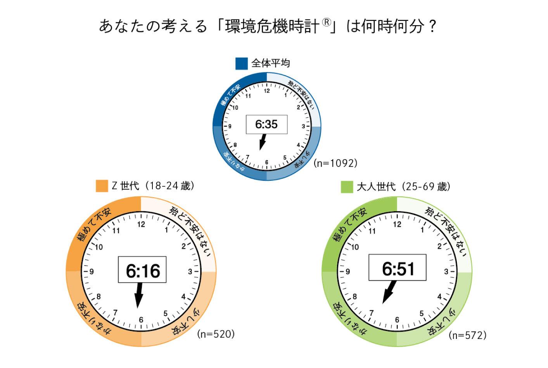 第2回「日本人の環境危機意識調査」結果発表